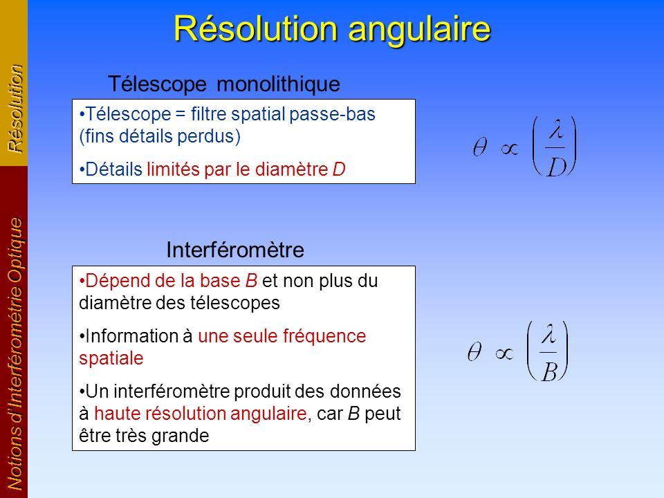 Résolution angulaire Notions dInterférométrie Optique Résolution Télescope monolithique Télescope = filtre spatial passe-bas (fins détails perdus) Dét