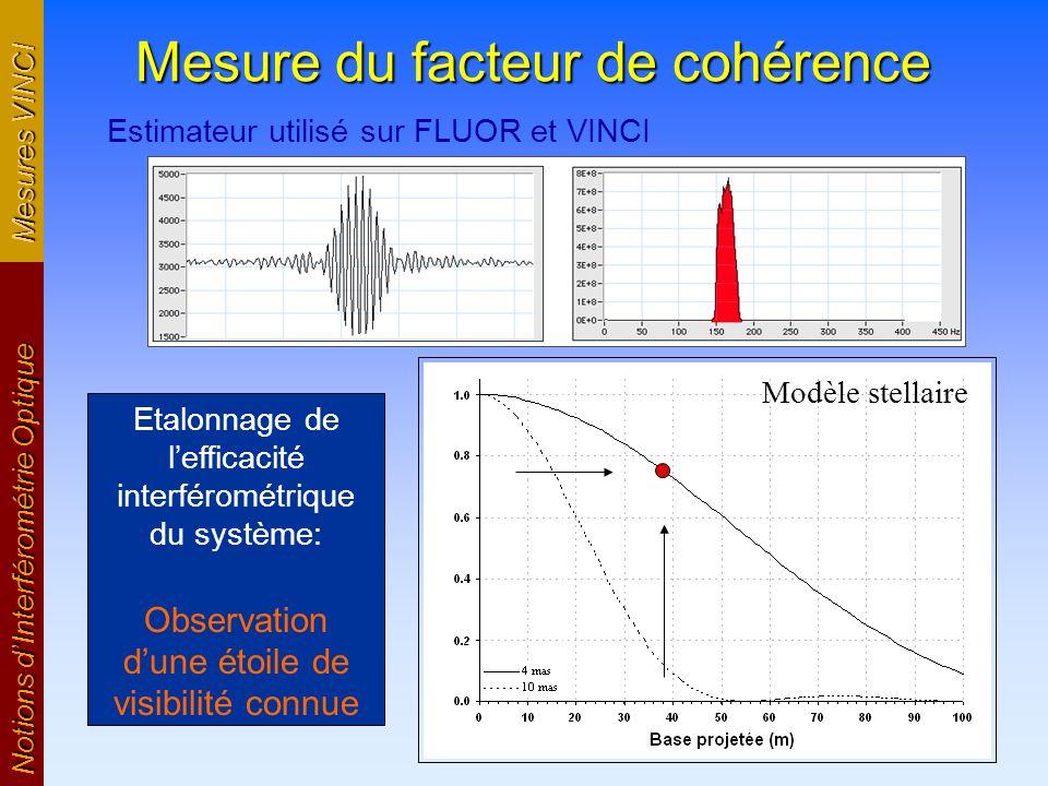 Mesure du facteur de cohérence Estimateur utilisé sur FLUOR et VINCI Notions dInterférométrie Optique Etalonnage de lefficacité interférométrique du s