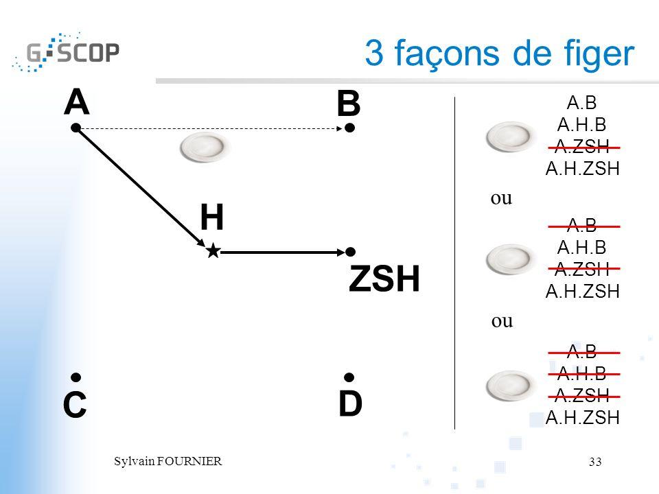 Sylvain FOURNIER 33 3 façons de figer A B C D H ZSH A.B A.H.B A.ZSH A.H.ZSH A.B A.H.B A.ZSH A.H.ZSH A.B A.H.B A.ZSH A.H.ZSH ou