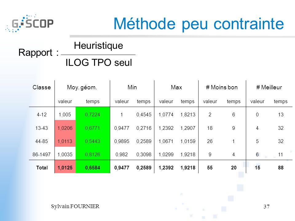 Sylvain FOURNIER 37 Méthode peu contrainte Rapport : Heuristique ILOG TPO seul ClasseMoy. géom.MinMax# Moins bon# Meilleur valeurtempsvaleurtempsvaleu