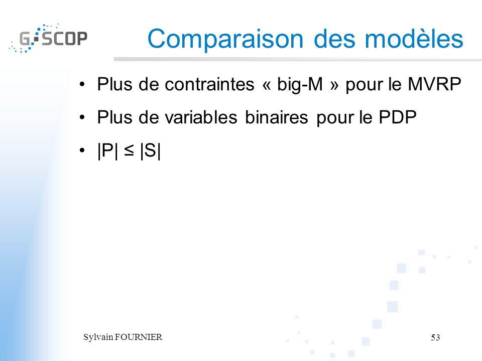 Sylvain FOURNIER 53 Comparaison des modèles Plus de contraintes « big-M » pour le MVRP Plus de variables binaires pour le PDP |P| |S|