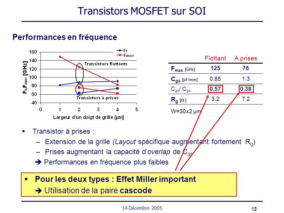 12 14 Décembre 2005 Transistors MOSFET sur SOI Performances en fréquence W=30x2 µm 0.380.57C gd / C gs 1.30.85 C gs [pF/mm] 76125 F max [GHz] 7.23.2 R