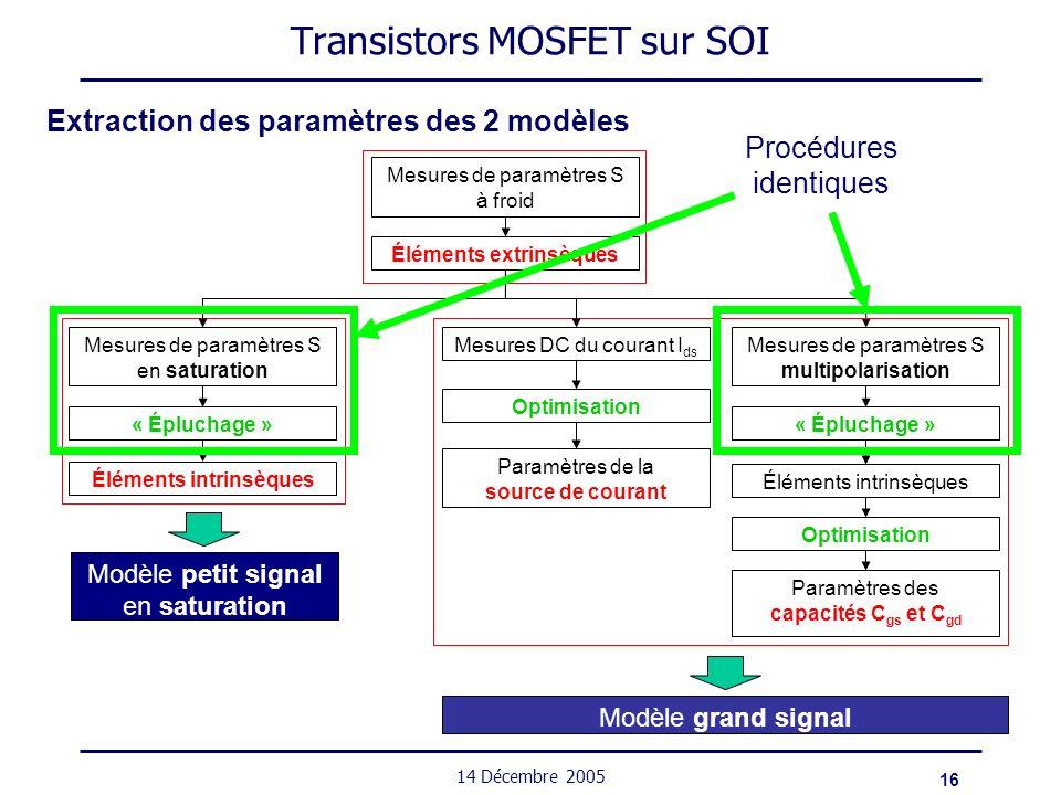 16 14 Décembre 2005 Transistors MOSFET sur SOI Extraction des paramètres des 2 modèles Mesures de paramètres S à froid Éléments extrinsèques « Éplucha