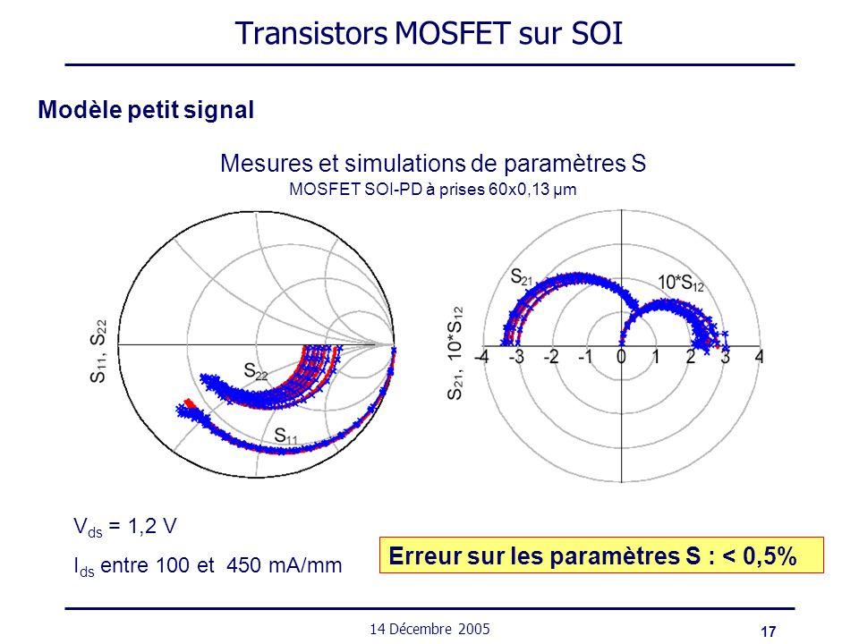 17 14 Décembre 2005 Transistors MOSFET sur SOI Modèle petit signal Mesures et simulations de paramètres S MOSFET SOI-PD à prises 60x0,13 µm Erreur sur