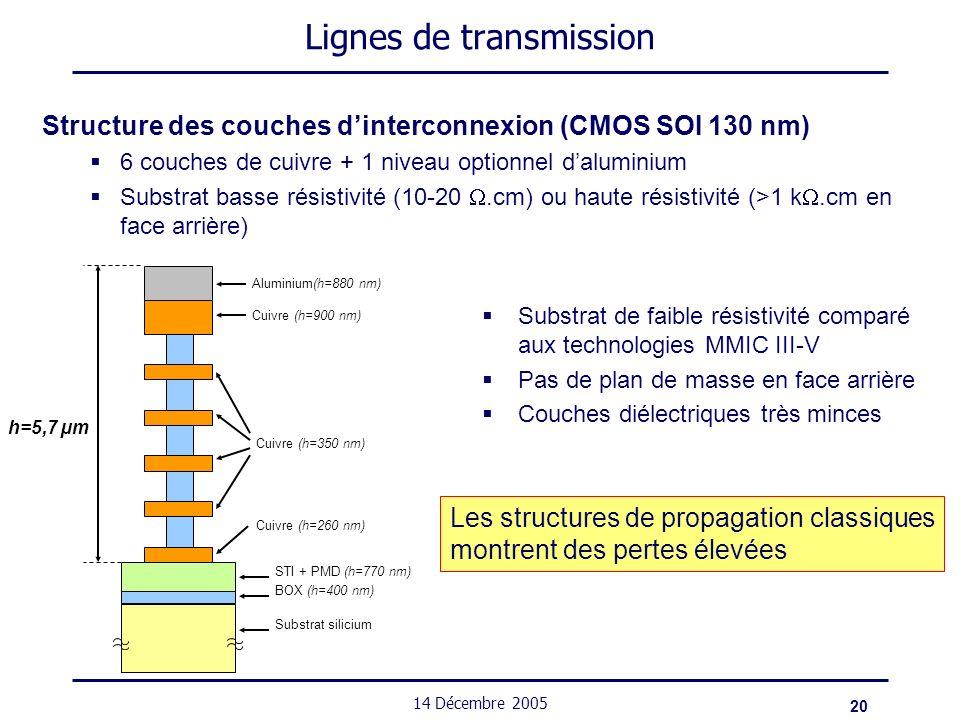 20 14 Décembre 2005 Lignes de transmission Structure des couches dinterconnexion (CMOS SOI 130 nm) 6 couches de cuivre + 1 niveau optionnel daluminium