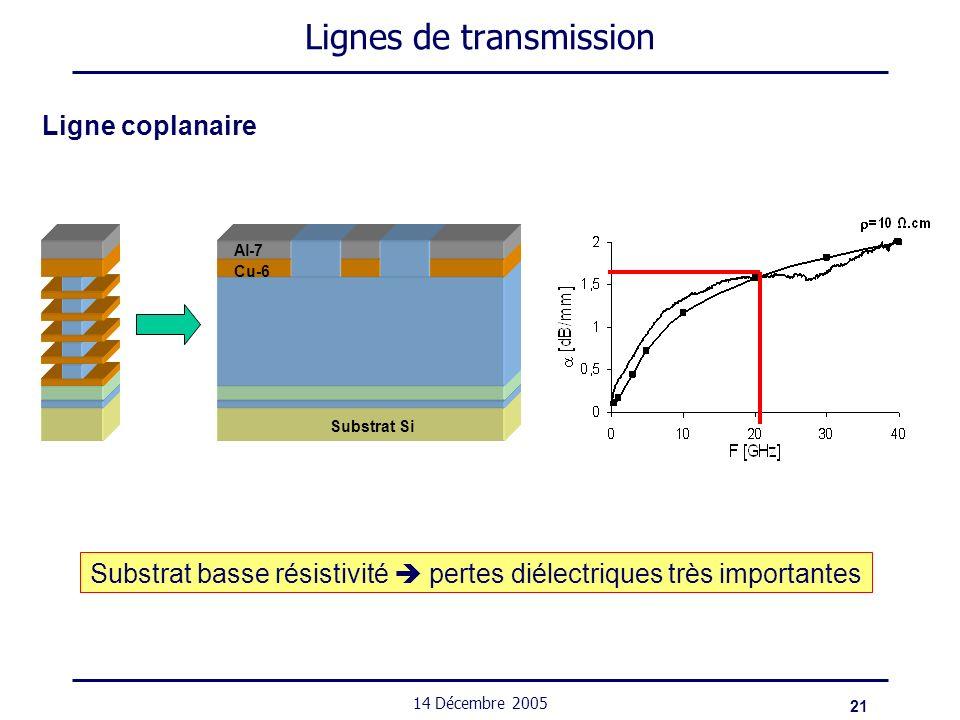 21 14 Décembre 2005 Lignes de transmission Ligne coplanaire Substrat Si Cu-6 Al-7 Substrat basse résistivité pertes diélectriques très importantes