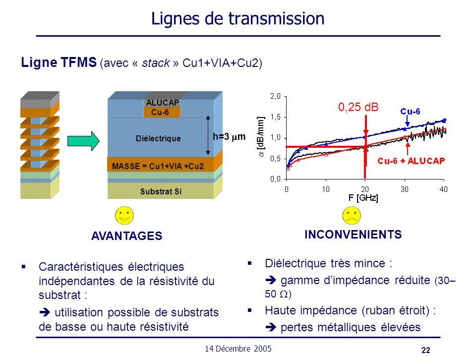 22 14 Décembre 2005 MASSE = Cu1+VIA +Cu2 Substrat Si h=3 m Cu-6 Diélectrique MASSE = Cu1+VIA +Cu2 Substrat Si h=3 m Cu-6 ALUCAP Diélectrique 0,25 dB L