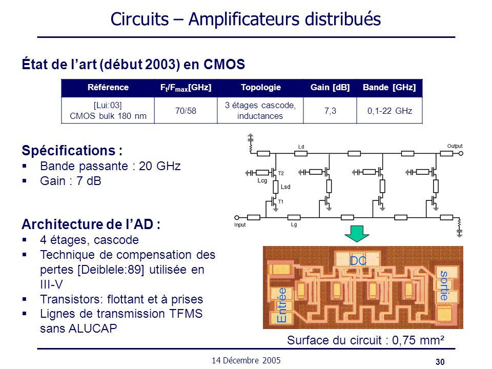 30 14 Décembre 2005 Circuits – Amplificateurs distribués État de lart (début 2003) en CMOS Spécifications : Bande passante : 20 GHz Gain : 7 dB Référe
