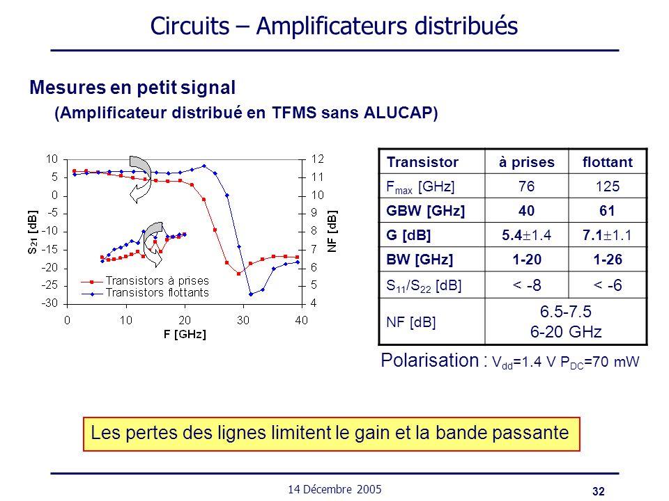 32 14 Décembre 2005 Circuits – Amplificateurs distribués Mesures en petit signal (Amplificateur distribué en TFMS sans ALUCAP) Transistorà prisesflott
