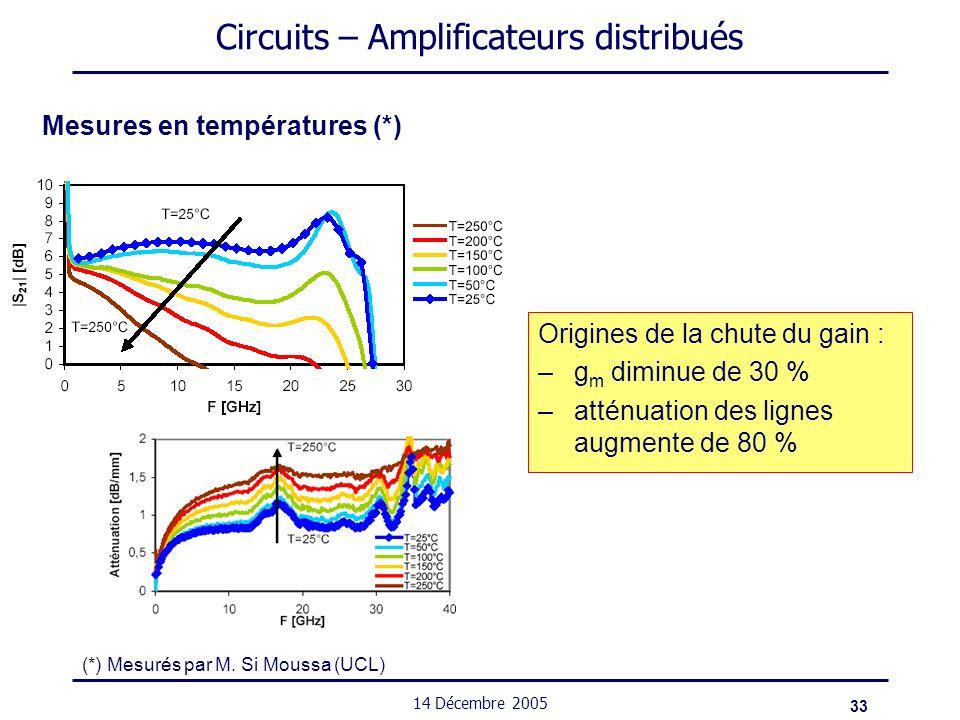 33 14 Décembre 2005 Circuits – Amplificateurs distribués Mesures en températures (*) Origines de la chute du gain : –g m diminue de 30 % –atténuation