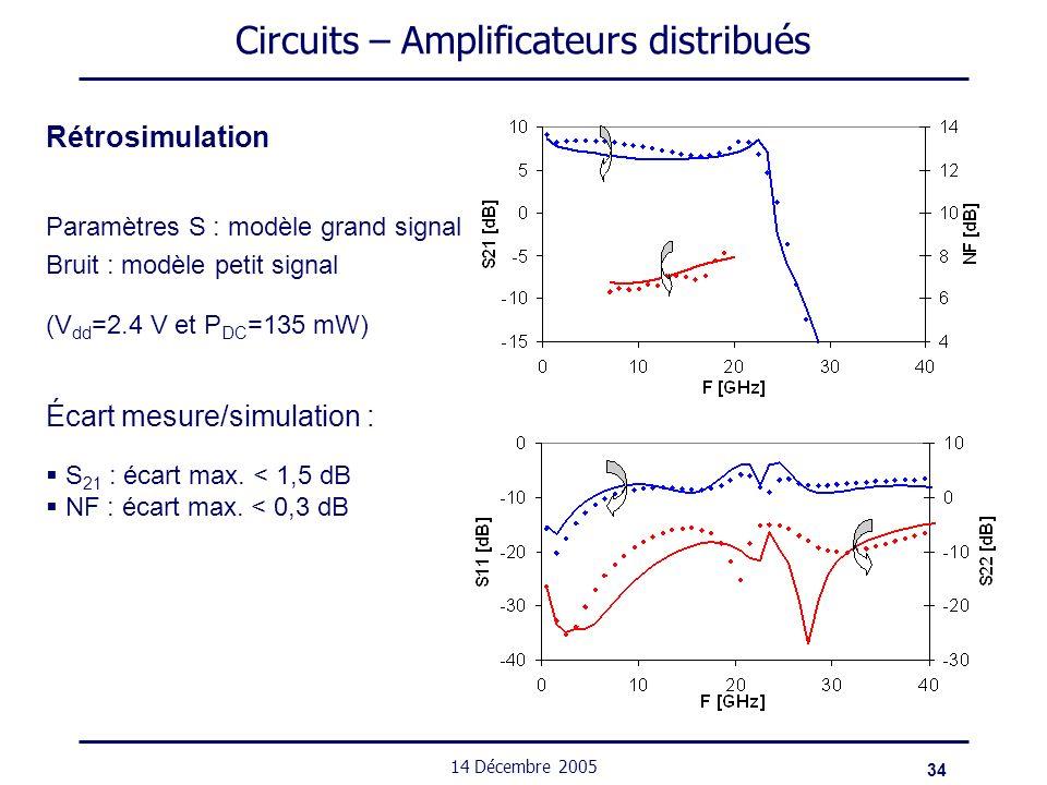 34 14 Décembre 2005 Circuits – Amplificateurs distribués Rétrosimulation Paramètres S : modèle grand signal Bruit : modèle petit signal (V dd =2.4 V e