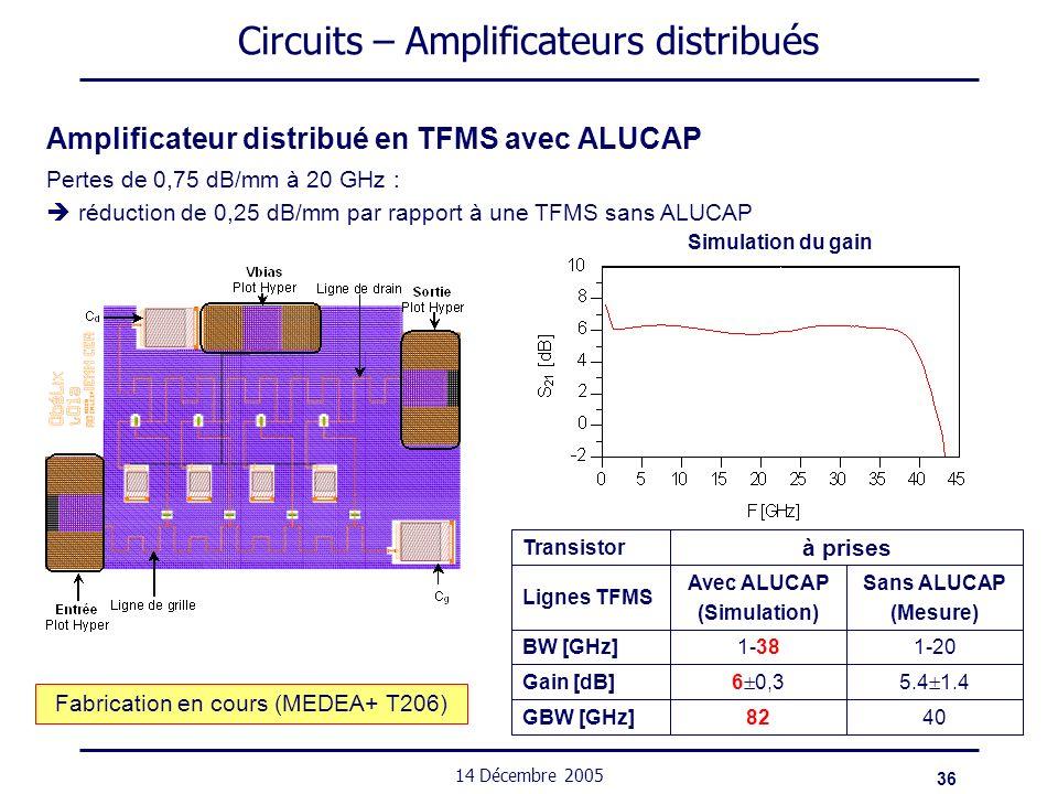 36 14 Décembre 2005 Circuits – Amplificateurs distribués Amplificateur distribué en TFMS avec ALUCAP Pertes de 0,75 dB/mm à 20 GHz : réduction de 0,25