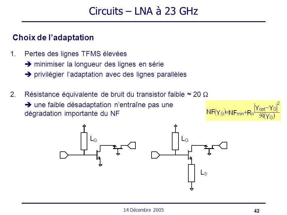 42 14 Décembre 2005 Circuits – LNA à 23 GHz Choix de ladaptation 2.Résistance équivalente de bruit du transistor faible 20 une faible désadaptation ne