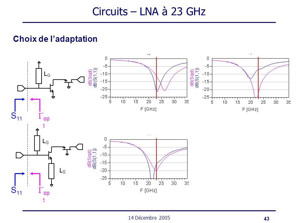 43 14 Décembre 2005 Circuits – LNA à 23 GHz Choix de ladaptation op t S 11 op t S 11
