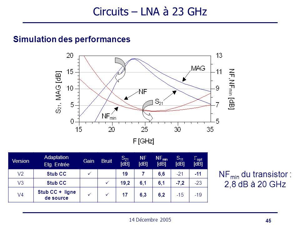 45 14 Décembre 2005 Circuits – LNA à 23 GHz Version Adaptation Etg. Entrée GainBruit S 21 [dB] NF [dB] NF min [dB] S 11 [dB] opt [dB] V2Stub CC 1976,6