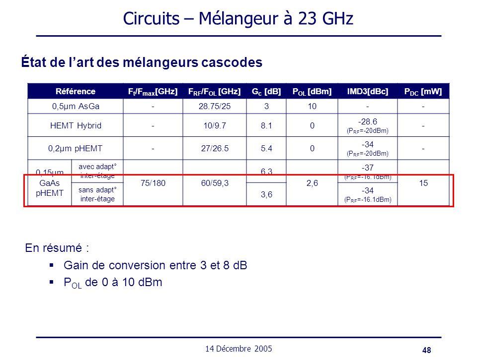 48 14 Décembre 2005 Circuits – Mélangeur à 23 GHz État de lart des mélangeurs cascodes RéférenceF t /F max [GHz]F RF /F OL [GHz]G c [dB]P OL [dBm]IMD3