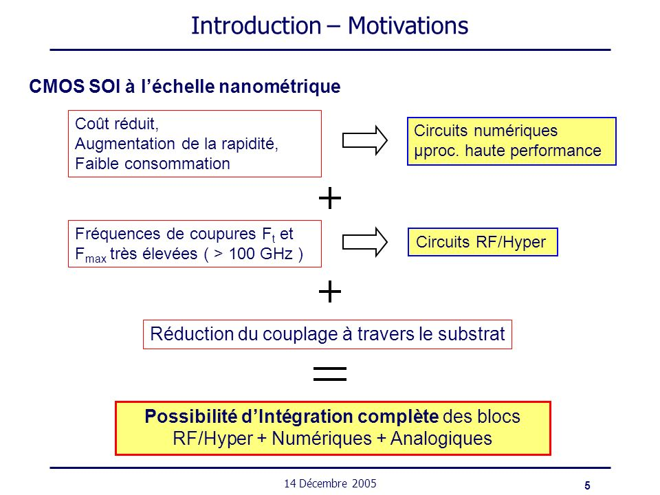 5 14 Décembre 2005 Introduction – Motivations CMOS SOI à léchelle nanométrique Coût réduit, Augmentation de la rapidité, Faible consommation Circuits