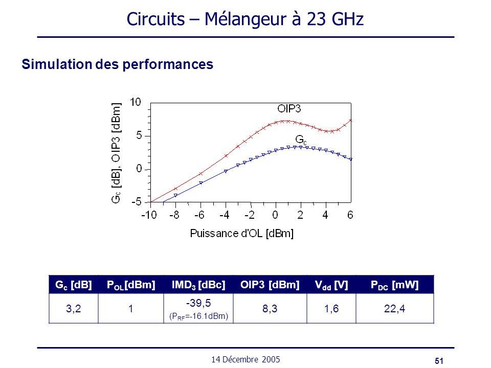 51 14 Décembre 2005 Circuits – Mélangeur à 23 GHz Simulation des performances G c [dB]P OL [dBm]IMD 3 [dBc]OIP3 [dBm]V dd [V]P DC [mW] 3,21 -39,5 (P R