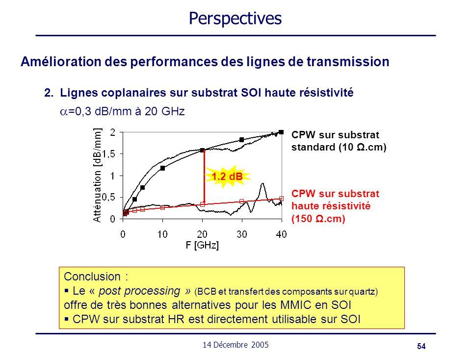 54 14 Décembre 2005 Perspectives Amélioration des performances des lignes de transmission 2.Lignes coplanaires sur substrat SOI haute résistivité =0,3