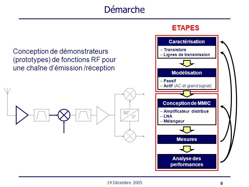 30 14 Décembre 2005 Circuits – Amplificateurs distribués État de lart (début 2003) en CMOS Spécifications : Bande passante : 20 GHz Gain : 7 dB RéférenceF t /F max [GHz]TopologieGain [dB]Bande [GHz] [Lui:03] CMOS bulk 180 nm 70/58 3 étages cascode, inductances 7,30,1-22 GHz Architecture de lAD : 4 étages, cascode Technique de compensation des pertes [Deiblele:89] utilisée en III-V Transistors: flottant et à prises Lignes de transmission TFMS sans ALUCAP Surface du circuit : 0,75 mm² Entrée sortie DC