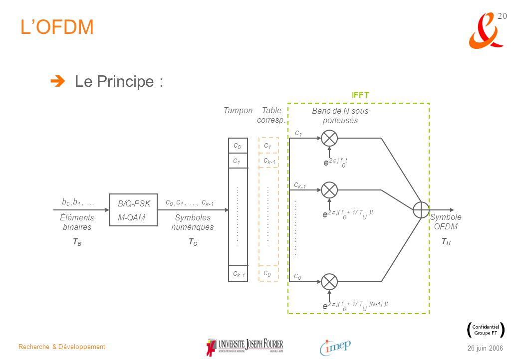 Recherche & Développement 26 juin 2006 20 Le Principe : LOFDM b 0,b 1, … Éléments binaires T B B/Q-PSK M-QAM c 0,c 1, …, c k-1 Symboles numériques T C
