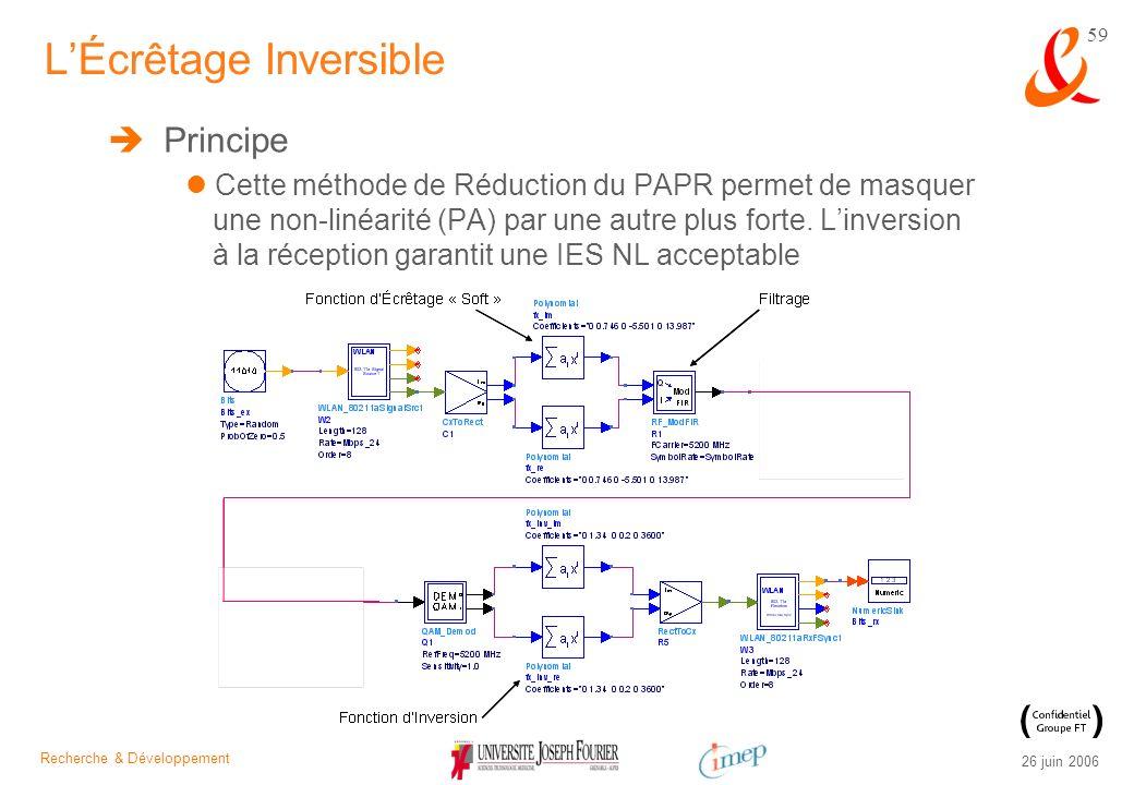 Recherche & Développement 26 juin 2006 59 Principe Cette méthode de Réduction du PAPR permet de masquer une non-linéarité (PA) par une autre plus fort