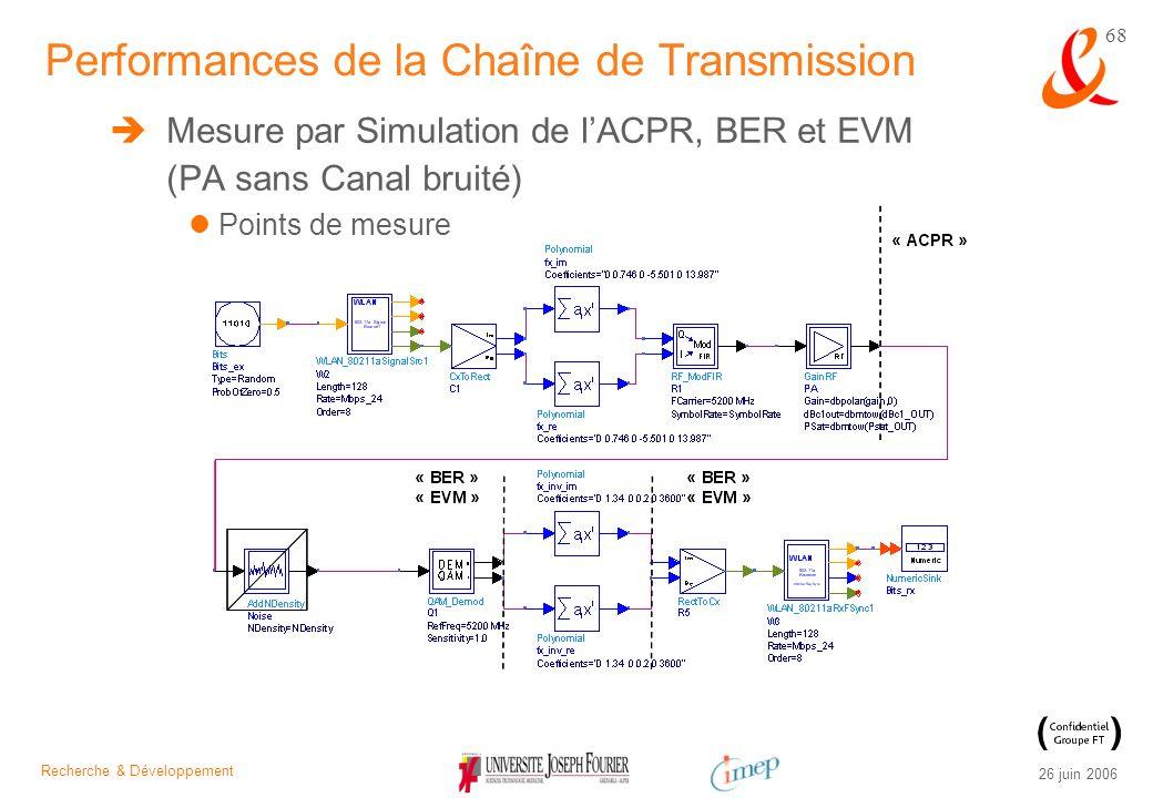 Recherche & Développement 26 juin 2006 68 Mesure par Simulation de lACPR, BER et EVM (PA sans Canal bruité) Points de mesure Performances de la Chaîne