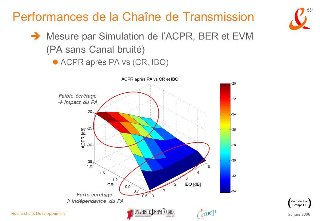 Recherche & Développement 26 juin 2006 69 Mesure par Simulation de lACPR, BER et EVM (PA sans Canal bruité) ACPR après PA vs (CR, IBO) Performances de