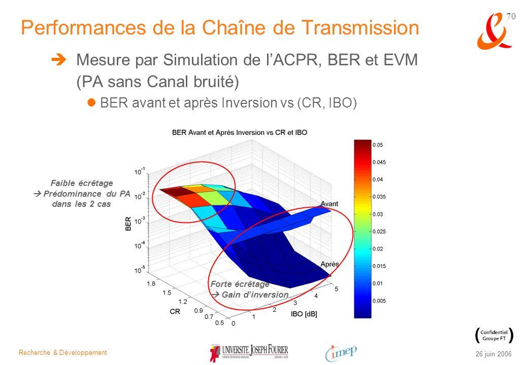 Recherche & Développement 26 juin 2006 70 Mesure par Simulation de lACPR, BER et EVM (PA sans Canal bruité) BER avant et après Inversion vs (CR, IBO)