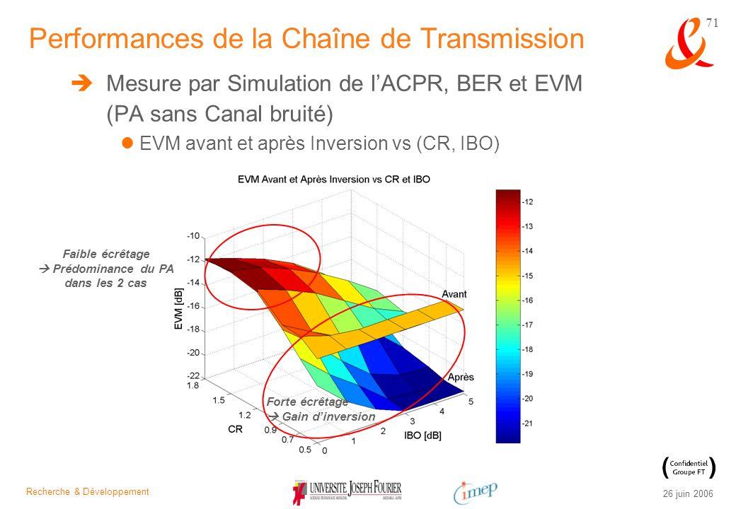 Recherche & Développement 26 juin 2006 71 Mesure par Simulation de lACPR, BER et EVM (PA sans Canal bruité) EVM avant et après Inversion vs (CR, IBO)