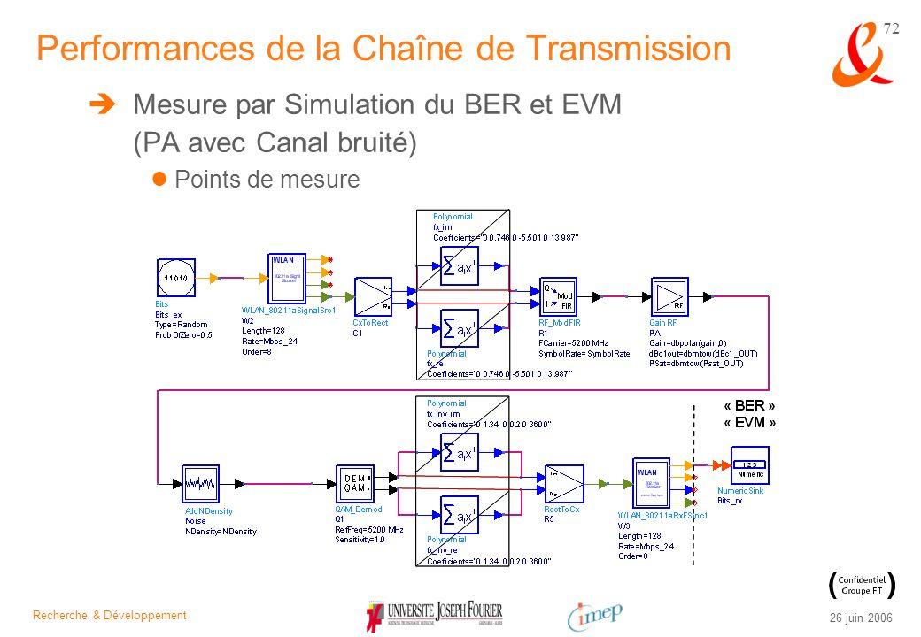 Recherche & Développement 26 juin 2006 72 Mesure par Simulation du BER et EVM (PA avec Canal bruité) Points de mesure Performances de la Chaîne de Tra