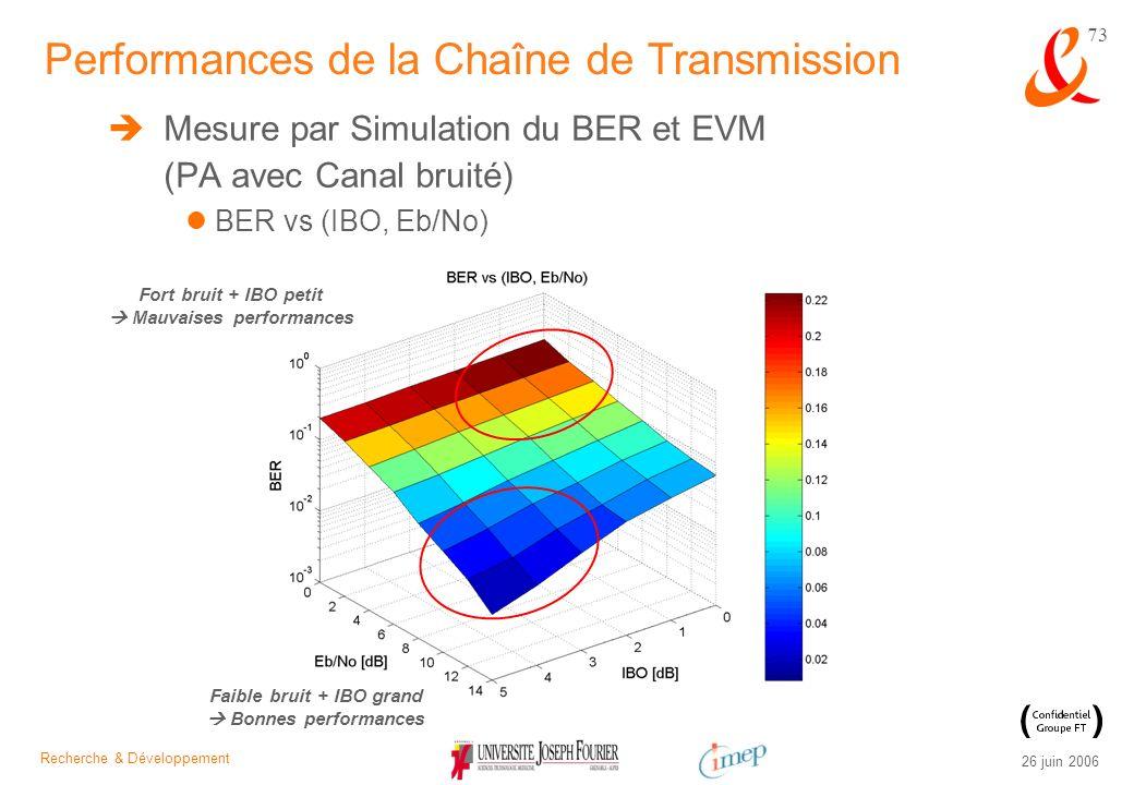 Recherche & Développement 26 juin 2006 73 Mesure par Simulation du BER et EVM (PA avec Canal bruité) BER vs (IBO, Eb/No) Performances de la Chaîne de