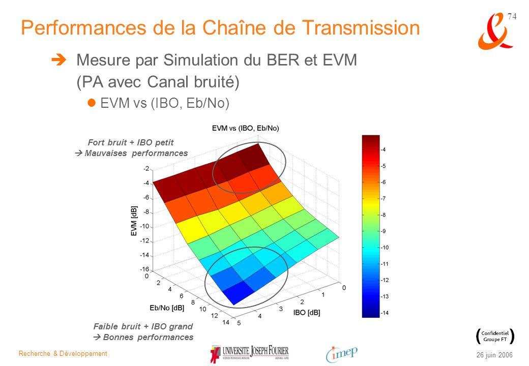 Recherche & Développement 26 juin 2006 74 Mesure par Simulation du BER et EVM (PA avec Canal bruité) EVM vs (IBO, Eb/No) Performances de la Chaîne de