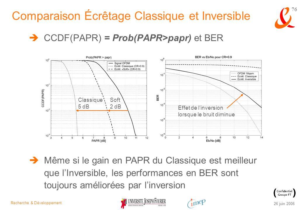 Recherche & Développement 26 juin 2006 76 CCDF(PAPR) = Prob(PAPR>papr) et BER Comparaison Écrêtage Classique et Inversible Soft 2 dB Classique 5 dB Ef