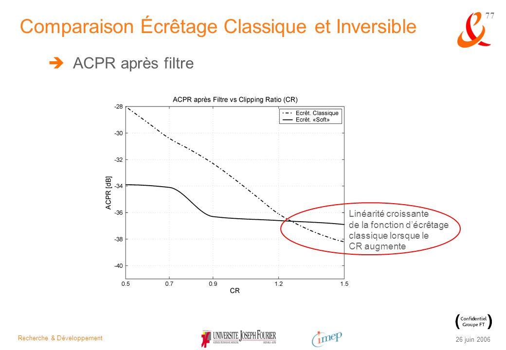 Recherche & Développement 26 juin 2006 77 ACPR après filtre Comparaison Écrêtage Classique et Inversible Linéarité croissante de la fonction décrêtage