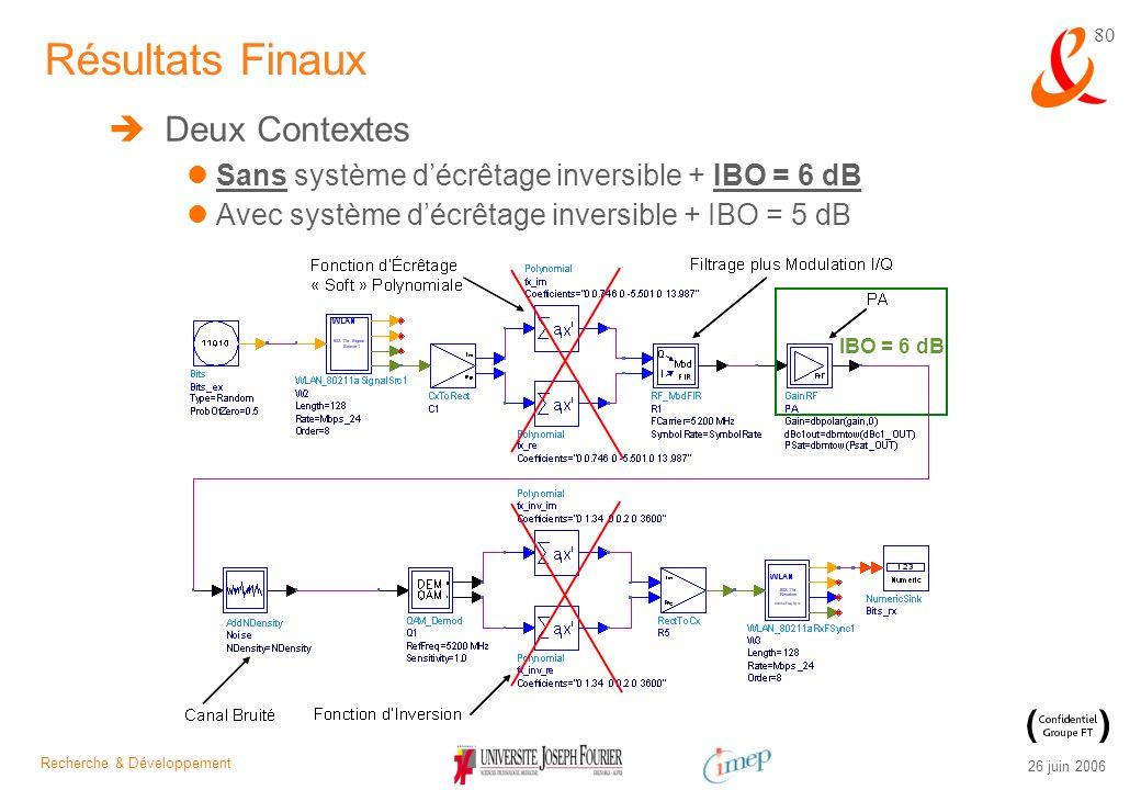 Recherche & Développement 26 juin 2006 80 Deux Contextes Sans système décrêtage inversible + IBO = 6 dB Avec système décrêtage inversible + IBO = 5 dB
