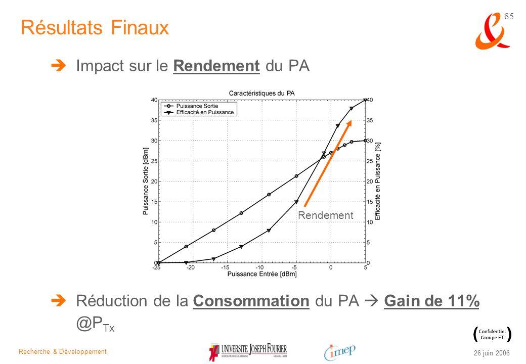 Recherche & Développement 26 juin 2006 85 Impact sur le Rendement du PA Réduction de la Consommation du PA Gain de 11% @P Tx Résultats Finaux Rendemen