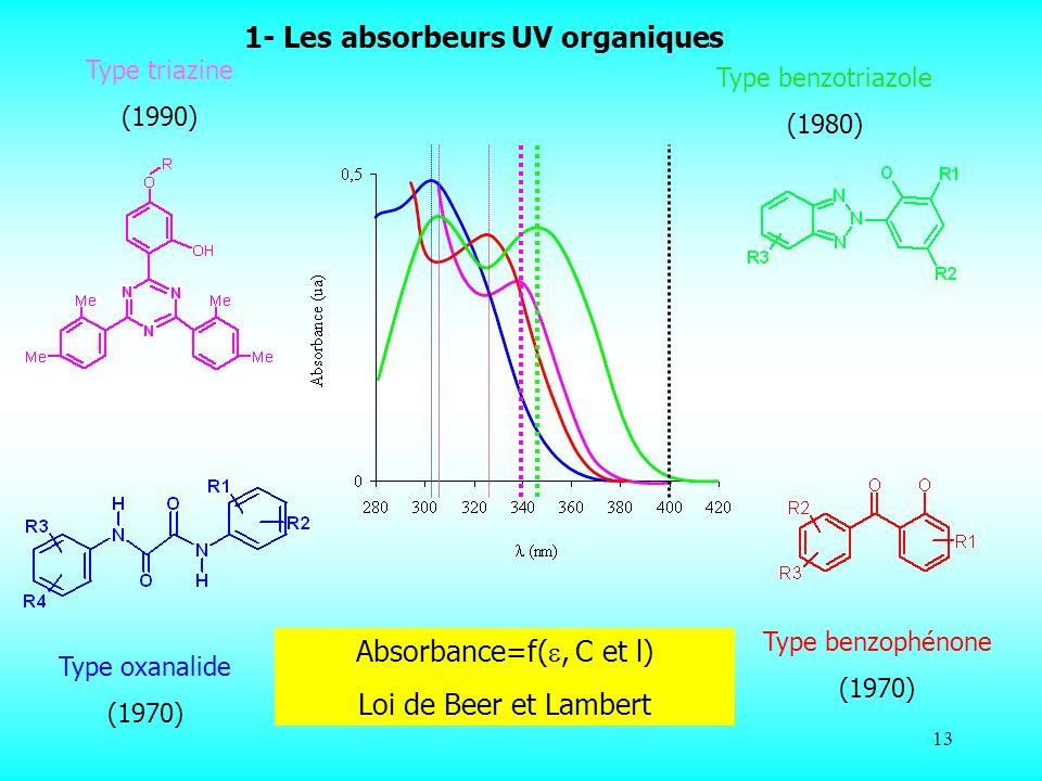 13 Type triazine (1990) Type benzotriazole (1980) Type benzophénone (1970) Type oxanalide (1970) Absorbance=f(, C et l) Loi de Beer et Lambert 1- Les