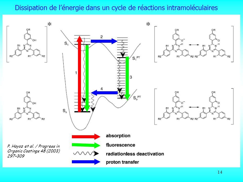 14 Dissipation de lénergie dans un cycle de réactions intramoléculaires P. Hayoz et al. / Progress in Organic Coatings 48 (2003) 297–309