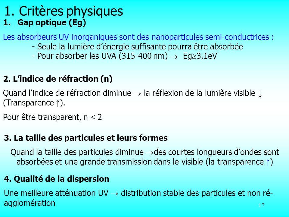 17 1.Gap optique (Eg) Les absorbeurs UV inorganiques sont des nanoparticules semi-conductrices : - Seule la lumière dénergie suffisante pourra être ab