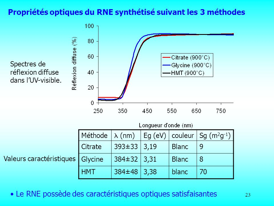 23 Spectres de réflexion diffuse dans lUV-visible. Méthode (nm) Eg (eV)couleurSg (m 2 g -1 ) Citrate393±333,19Blanc9 Glycine384±323,31Blanc8 HMT384±48