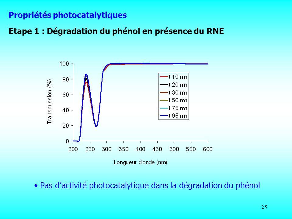 25 Pas dactivité photocatalytique dans la dégradation du phénol Etape 1 : Dégradation du phénol en présence du RNE Propriétés photocatalytiques