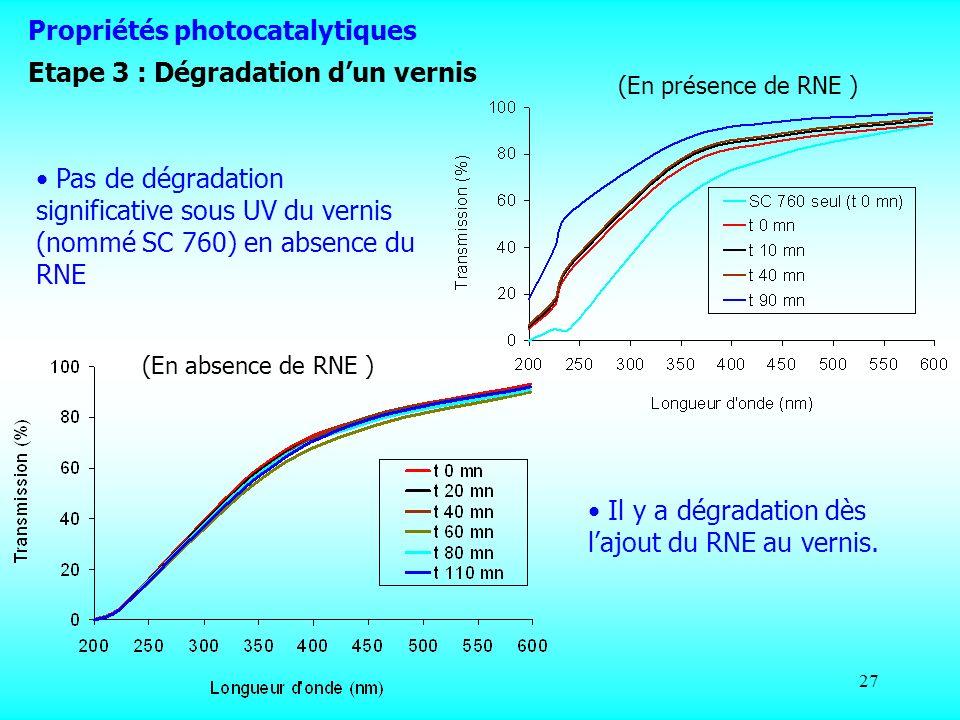 27 Pas de dégradation significative sous UV du vernis (nommé SC 760) en absence du RNE Il y a dégradation dès lajout du RNE au vernis. (En présence de