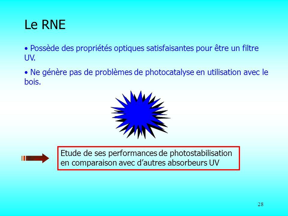 28 Possède des propriétés optiques satisfaisantes pour être un filtre UV. Ne génère pas de problèmes de photocatalyse en utilisation avec le bois. Etu