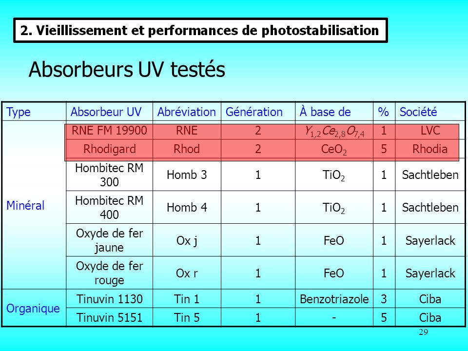 29 Absorbeurs UV testés TypeAbsorbeur UVAbréviationGénérationÀ base de%Société Minéral RNE FM 19900RNE2Y 1,2 Ce 2,8 O 7,4 1LVC RhodigardRhod2CeO 2 5Rh
