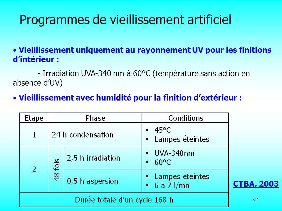 32 Vieillissement avec humidité pour la finition dextérieur : Vieillissement uniquement au rayonnement UV pour les finitions dintérieur : - Irradiatio