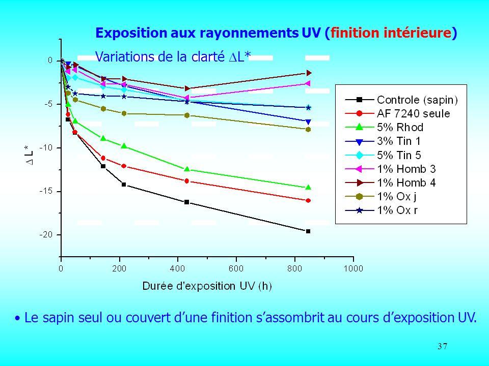 37 Exposition aux rayonnements UV (finition intérieure) Variations de la clarté L* Le sapin seul ou couvert dune finition sassombrit au cours dexposit