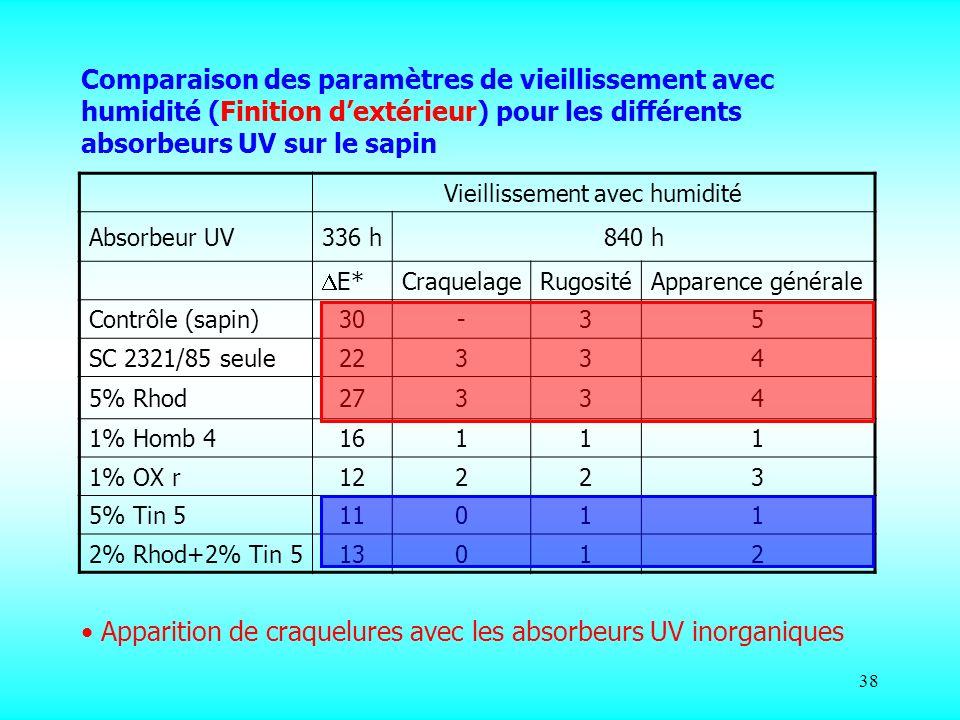 38 Vieillissement avec humidité Absorbeur UV336 h840 h E* CraquelageRugositéApparence générale Contrôle (sapin)30-35 SC 2321/85 seule22334 5% Rhod2733
