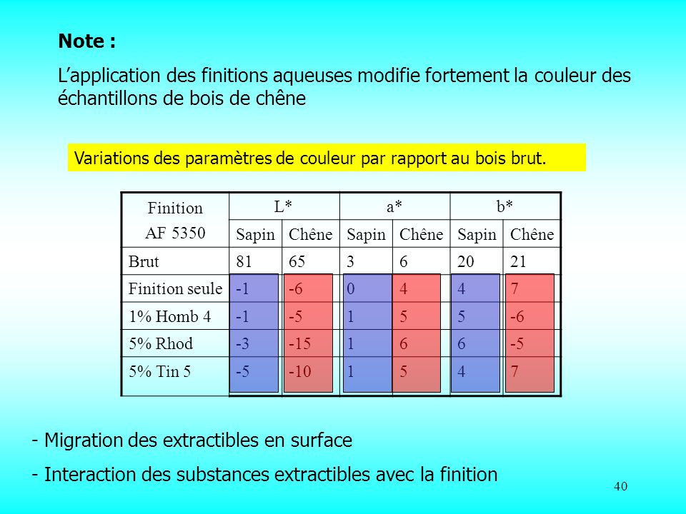 40 Note : Lapplication des finitions aqueuses modifie fortement la couleur des échantillons de bois de chêne - Migration des extractibles en surface - Interaction des substances extractibles avec la finition Finition AF 5350 L*a*b* SapinChêneSapinChêneSapinChêne Brut8165362021 Finition seule-60447 1% Homb 4-5155-6 5% Rhod-3-15166-5 5% Tin 5-5-101547 Variations des paramètres de couleur par rapport au bois brut.