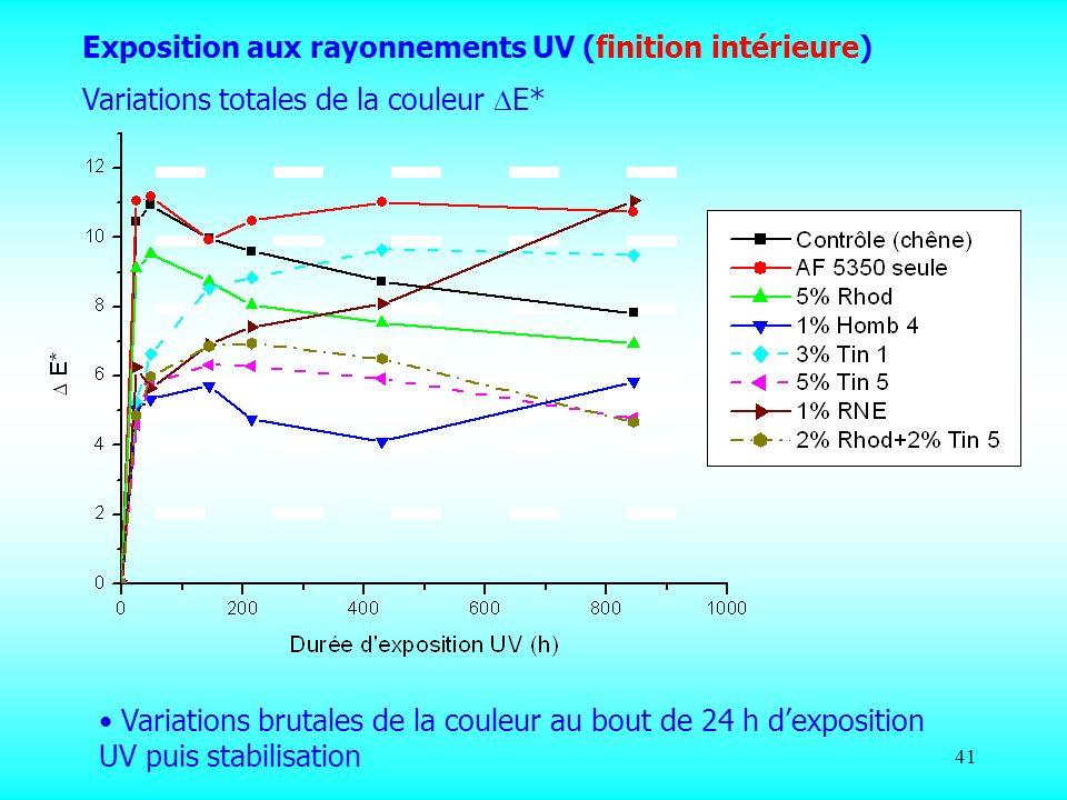 41 Exposition aux rayonnements UV (finition intérieure) Variations totales de la couleur E* Variations brutales de la couleur au bout de 24 h dexposit